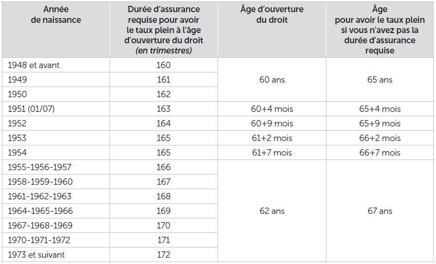 Age Et Conditions De Depart Cavec Caisse D Assurance Vieillesse
